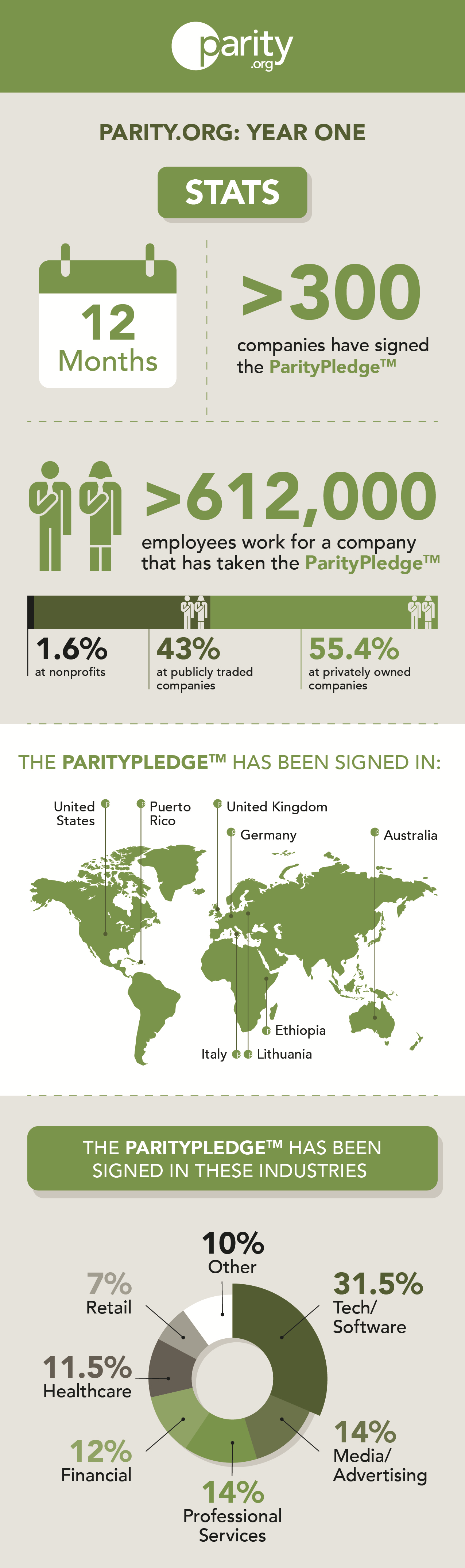 Parity.org one-year milestones and stats as an infographic